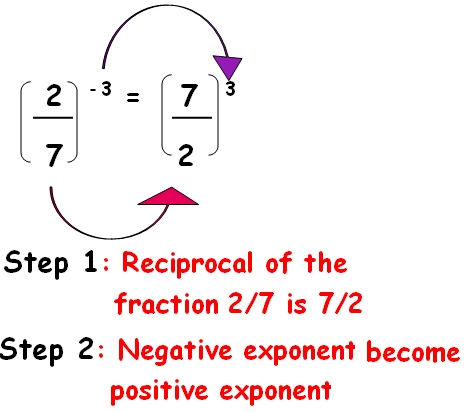 how to find the reciprocal of a negative fraction