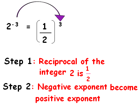 how to raise a fraction to a negative fractional exponent