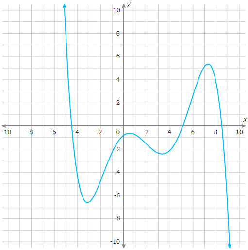 how to tell if its a linear function