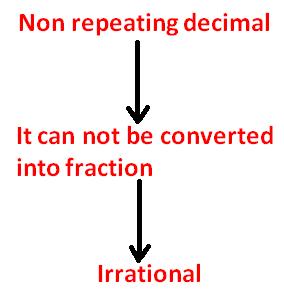 Non recurring decimals