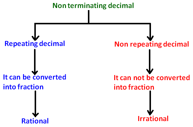 Non Terminating Decimal Types And Properties