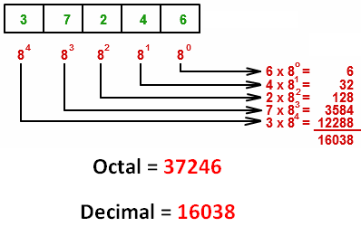 Binary floating point number calculator
