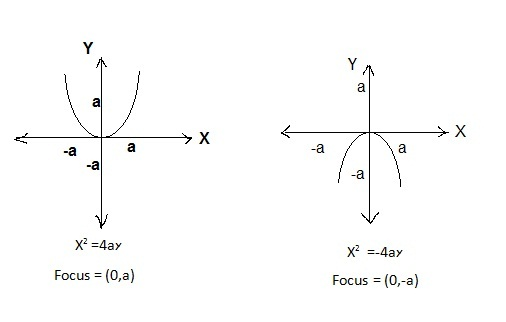 how to find directrix given focus
