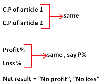 Profit and Loss Shortcuts Tricks Pdf