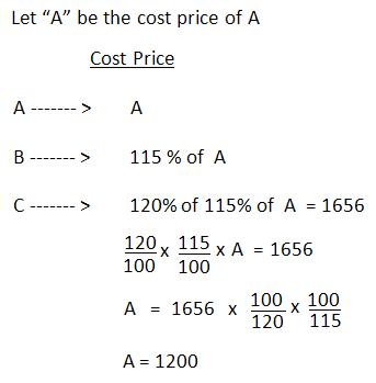 formula of loss and profit