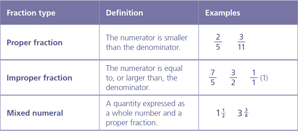 how to make improper fractions into a prper fraction