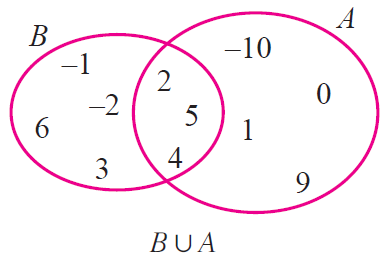 Proof by venn diagram from the above two venn diagrams it is clear that ccuart Choice Image