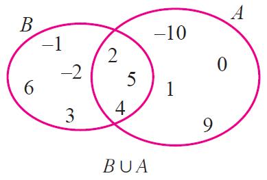 Venn diagram a buc smartdraw diagrams draw venn diagram for a intersection b u c ccuart Image collections