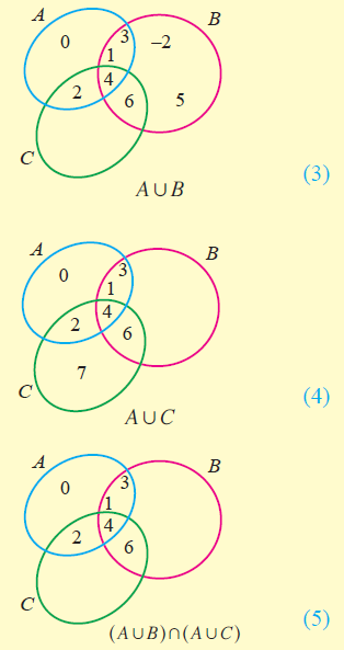Proof by venn diagram from the above venn diagrams 2 and 5 it is clear that ccuart Images