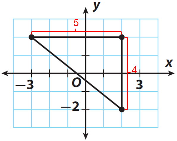 pythagorean theorem in the coordinate plane worksheet. Black Bedroom Furniture Sets. Home Design Ideas