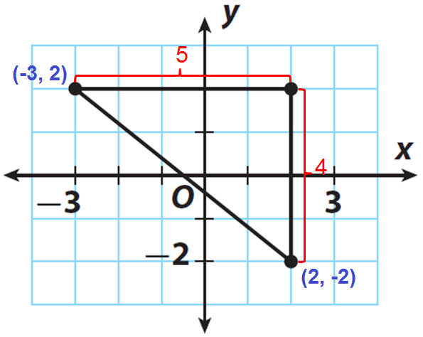 Using Pythagorean Theorem To Find Distance Between Two Points