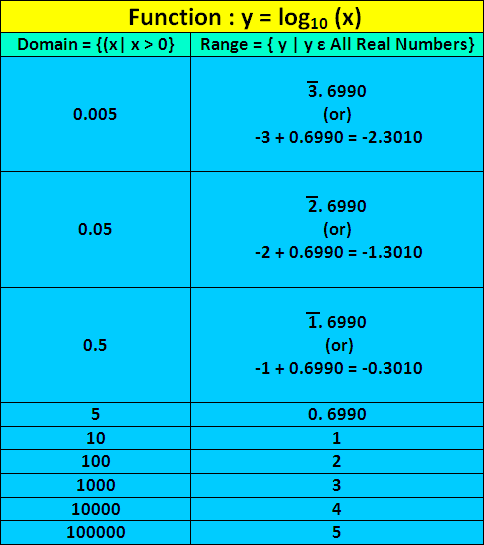 Domain and Range of Logarithmic Functions