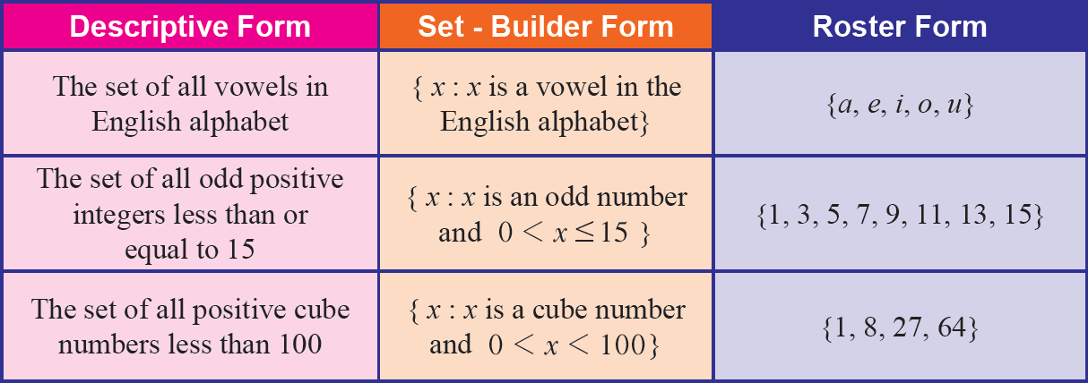 Set builder form worksheet – Set Builder Notation Worksheet