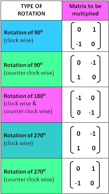 Rotation Transformation Matrix on Translation Rotation Reflection
