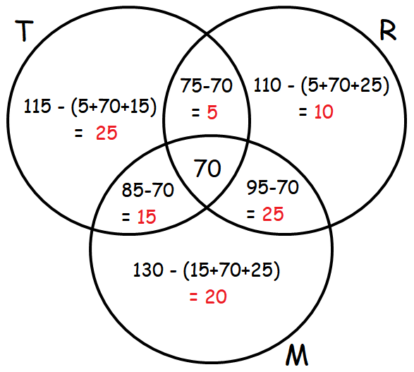 Venn diagram word problems with 3 circles ccuart Image collections