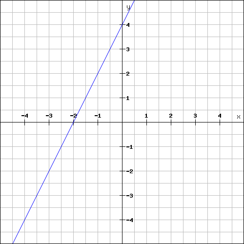 Finding the slope and y-intercept of a linear function worksheet