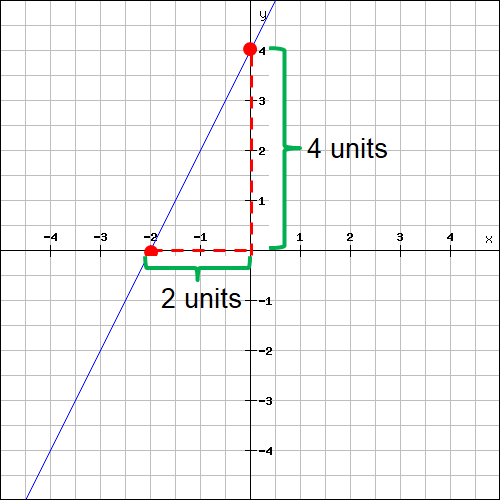 Finding slope from a graph worksheet answers