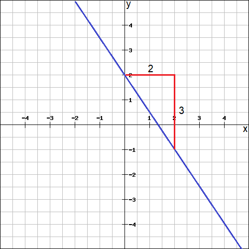 Graphing Linear Equations In Slope Intercept Form Worksheet