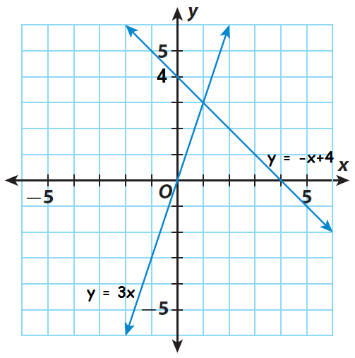 based on slope and y intercept we can graph the given equations - Solving Systems By Graphing Worksheet