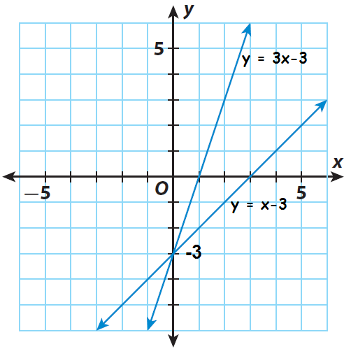 find the point of intersection of the two lines it appears to be 0 3 substitute to check if it is a solution of both equations - Solving Systems By Graphing Worksheet
