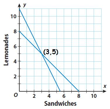 Graph the equations y \u003d -x + 8 and y \u003d -2x + 11.