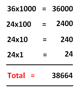 Sum of all 4 digit numbers formed using 0 1 2 3