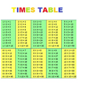 18 times table - Multiplication tables 2 to 15 ...