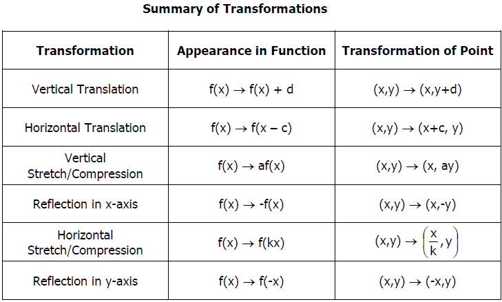Transformations of functions – Function Transformation Worksheet
