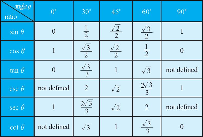 trig angle values chart: Trigonometric angle values chart trigonometric equations