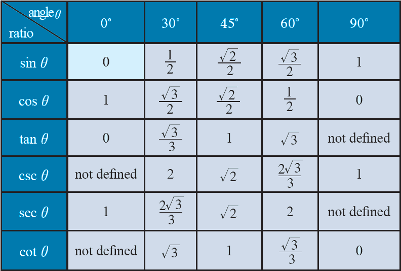 values of certain angles – Sin Cos Tan Chart
