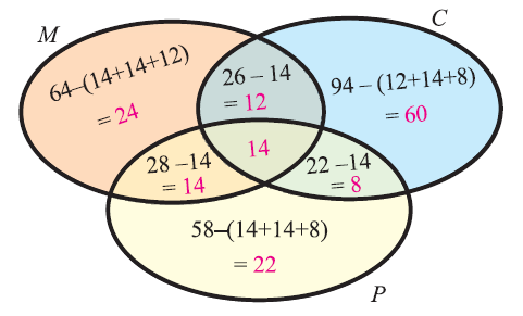 Word problems on sets and venn diagrams venn diagram related to the information given in the question ccuart Image collections