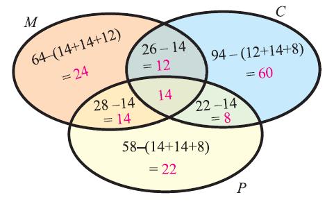 Sample Venn Diagrams