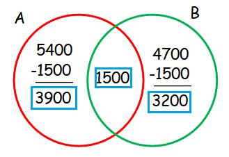 Venn diagram word problems with 2 circles