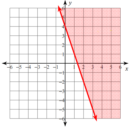 How to Write Linear Inequalities in Slope Intercept Form