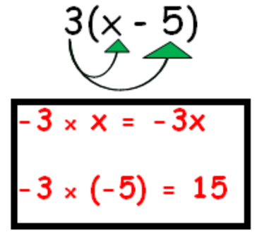 Writing Equivalent Expressions Using Distributive Property