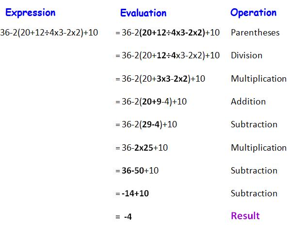 Applying integer operations worksheet – Integer Operations Worksheet