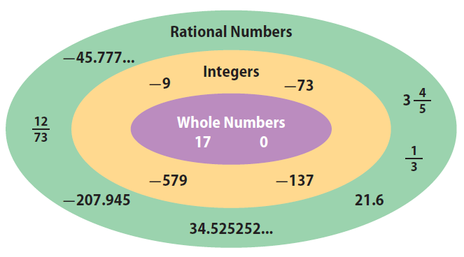 classifying rational numbers Venn Diagram Natural Whole Numbers venn diagram of the real number system