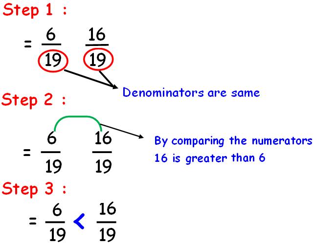 Comparing fractions worksheet – Comparing Scientific Notation Worksheet