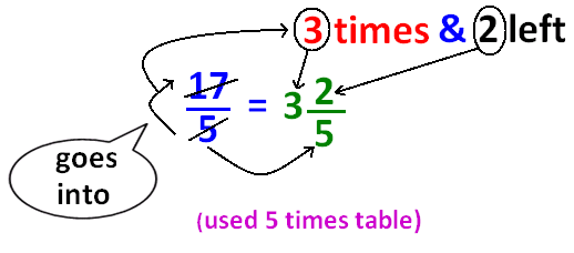 converting improper fractions to mixed numbers pdf