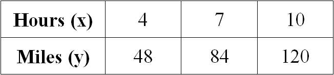 Constant of proportionality for Table x and y