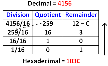 binary to decimal octal hexadecimal converter. Black Bedroom Furniture Sets. Home Design Ideas
