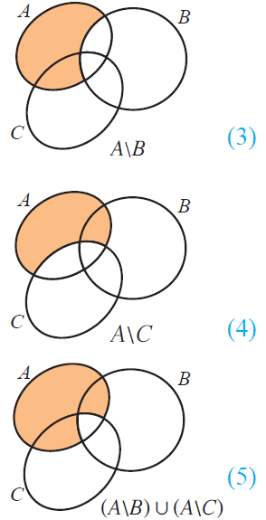 Proof by venn diagram from the above venn diagrams 2 and 5 it is clear that ccuart Image collections