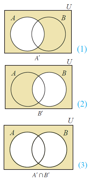 venn diagram of a union b whole complement