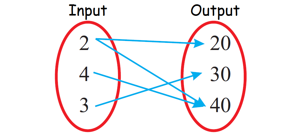 Identifying Functions From Mapping Diagrams