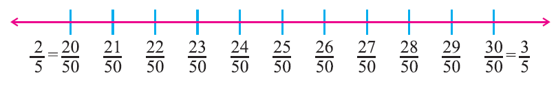 Doc: Representation of Rational Numbers on the Number Line Class 8 Notes | EduRev