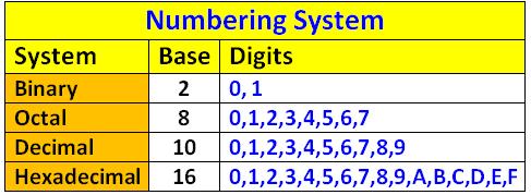 Online calculator with decimal binary hexadecimal and octal decimal functions