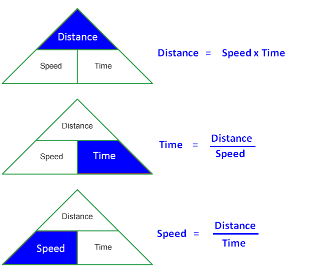 Time distance speed problems with solutions pdf