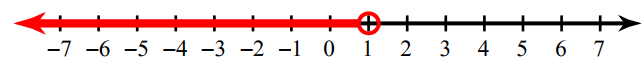 write inequalities from graphs